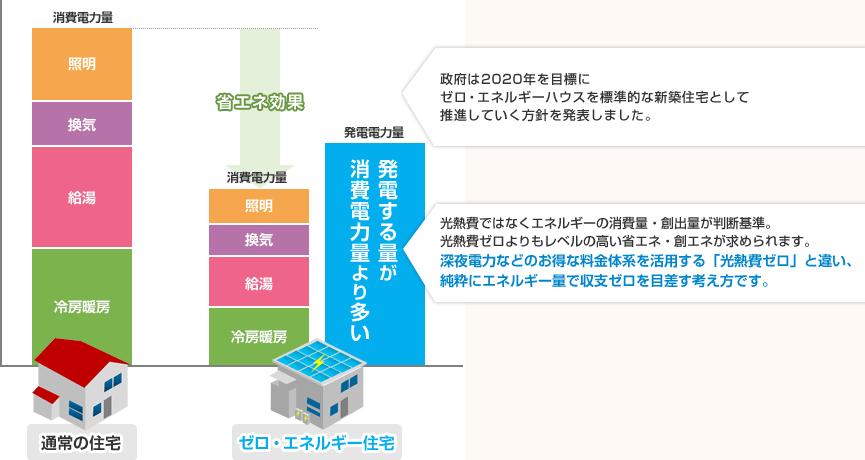 ゼロエネルギー住宅のイメージ