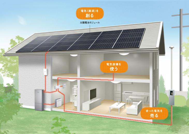 太陽光発電売電イメージ