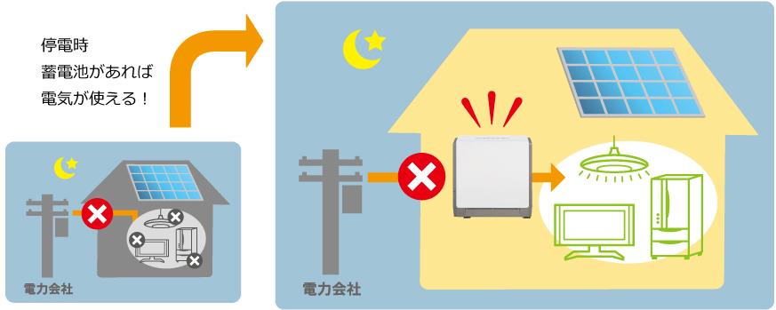 停電時に放電する蓄電池